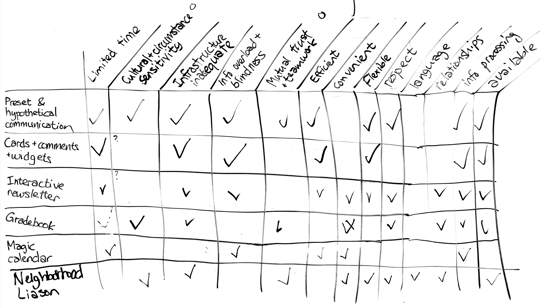 Table with checkmarks on a whiteboard. Rows are ideas, columns are insights and principles.